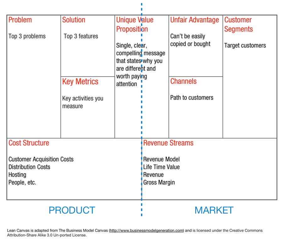 Lean Canvas Product Market