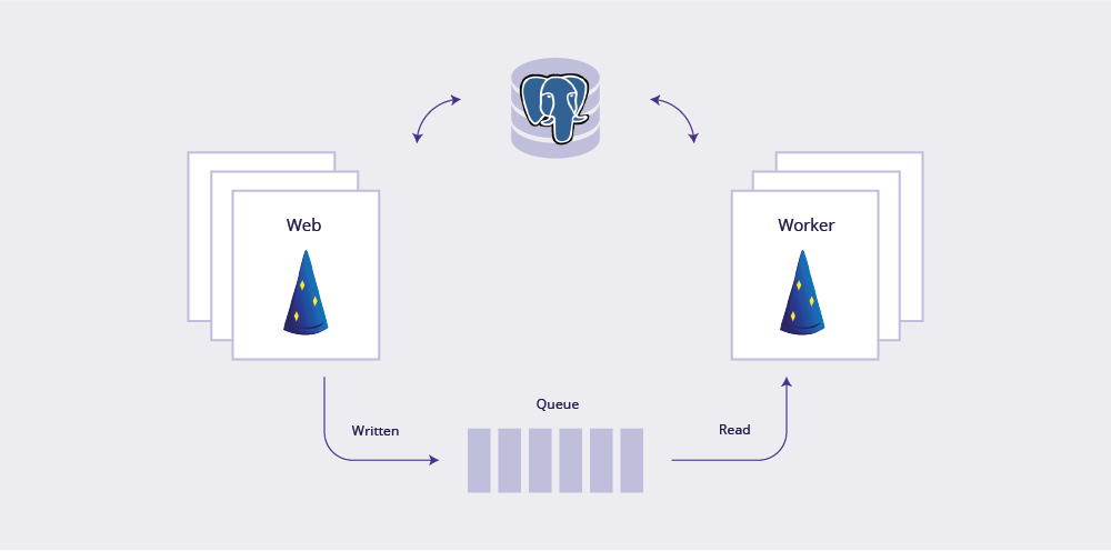 Heroku + Gradle + Dropwizard How to build scalable REST APIs on the Heroku Platform