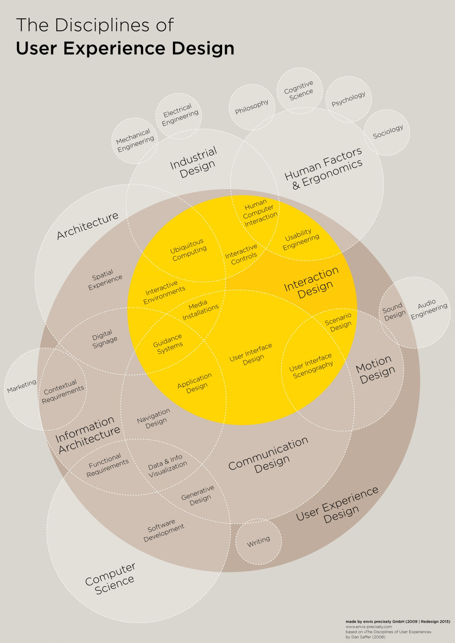 User Experience Design Disciplines